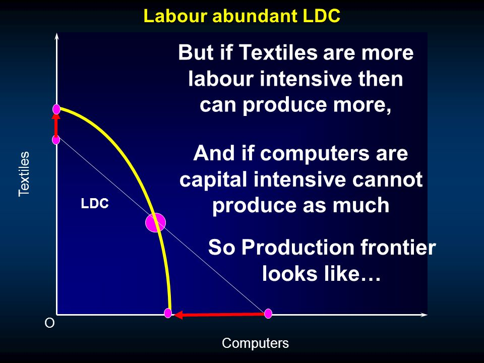 Labour abundant LDC O Textiles Computers LDC If capital and labour were used in the same ratio in both industries then if I want to produce more T or