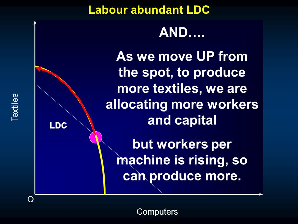 Labour abundant LDC O Textiles Computers LDC Alternative explanation: As we move down from the spot, to produce more computers we are allocating more