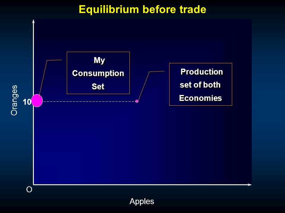 Equilibrium before trade O Oranges Apples 10 Production set of both Economies