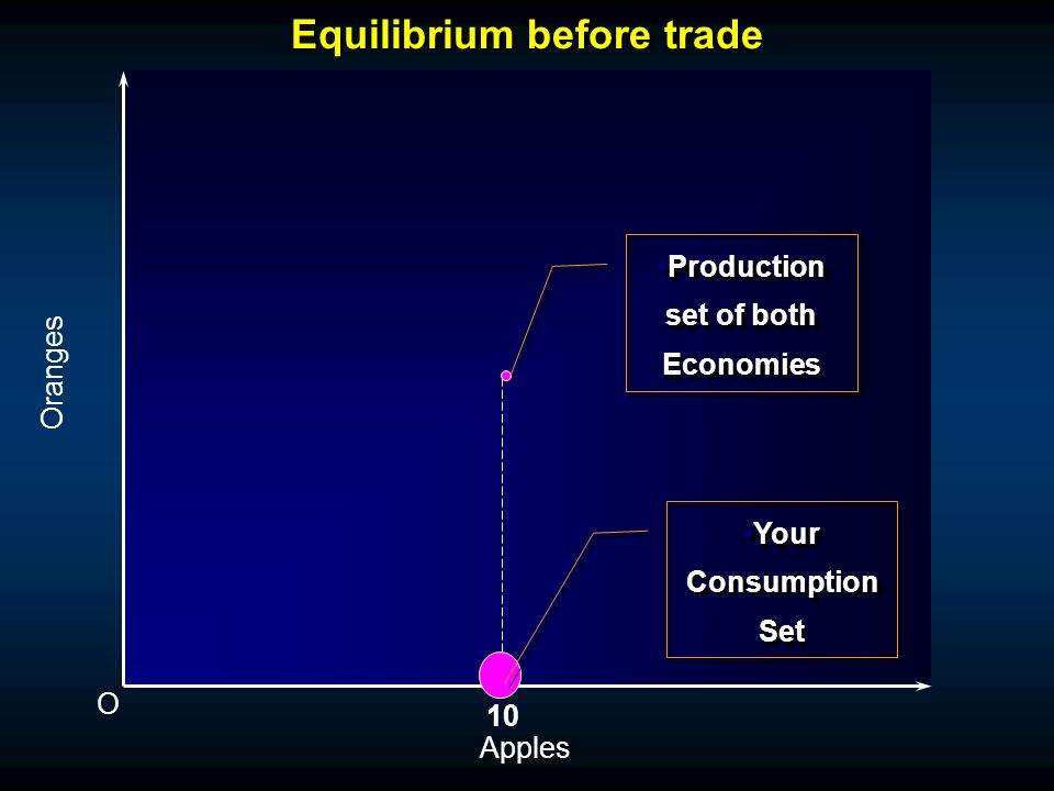 Equilibrium before trade O Oranges Apples 10 Production set of both Economies My Consumption Set