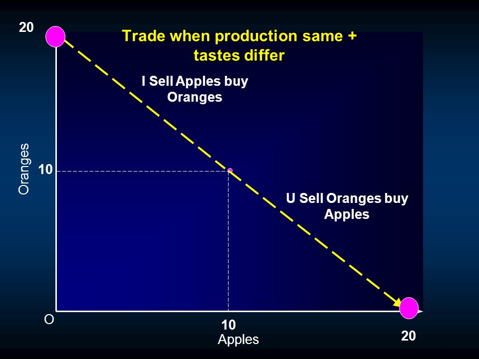 Equilibrium before trade O Oranges Apples 10 Production set of both Economies Your Consumption Set