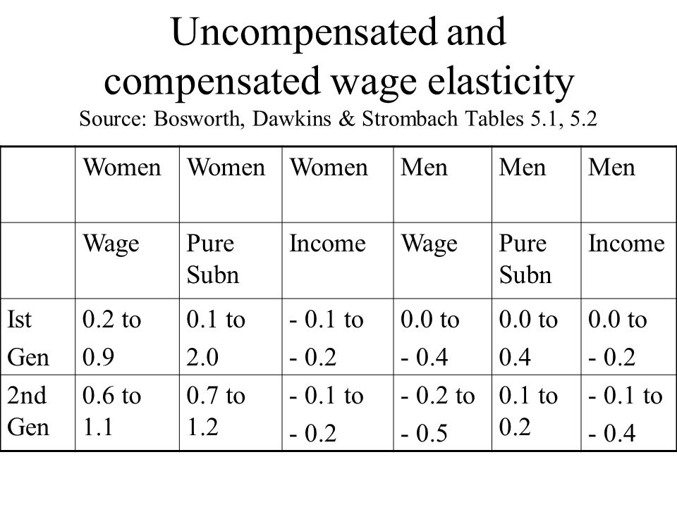 Uncompensated and compensated wage elasticity Source: Bosworth, Dawkins & Strombach Tables 5.1, 5.2 Women Men WagePure Subn IncomeWagePure Subn Income Ist Gen 0.2 to 0.9 0.1 to 2.0 - 0.1 to - 0.2 0.0 to - 0.4 0.0 to 0.4 0.0 to - 0.2 2nd Gen 0.6 to 1.1 0.7 to 1.2 - 0.1 to - 0.2 - 0.2 to - 0.5 0.1 to 0.2 - 0.1 to - 0.4