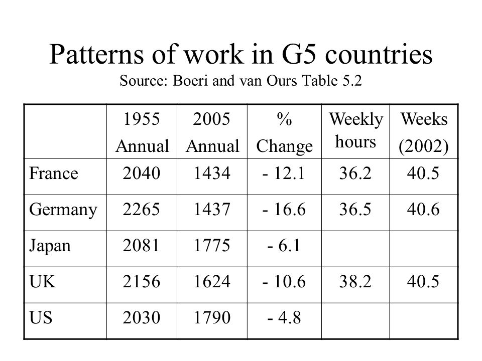 Patterns of work in G5 countries Source: Boeri and van Ours Table 5.2 1955 Annual 2005 Annual % Change Weekly hours Weeks (2002) France20401434- 12.136.240.5 Germany22651437- 16.636.540.6 Japan20811775- 6.1 UK21561624- 10.638.240.5 US20301790- 4.8