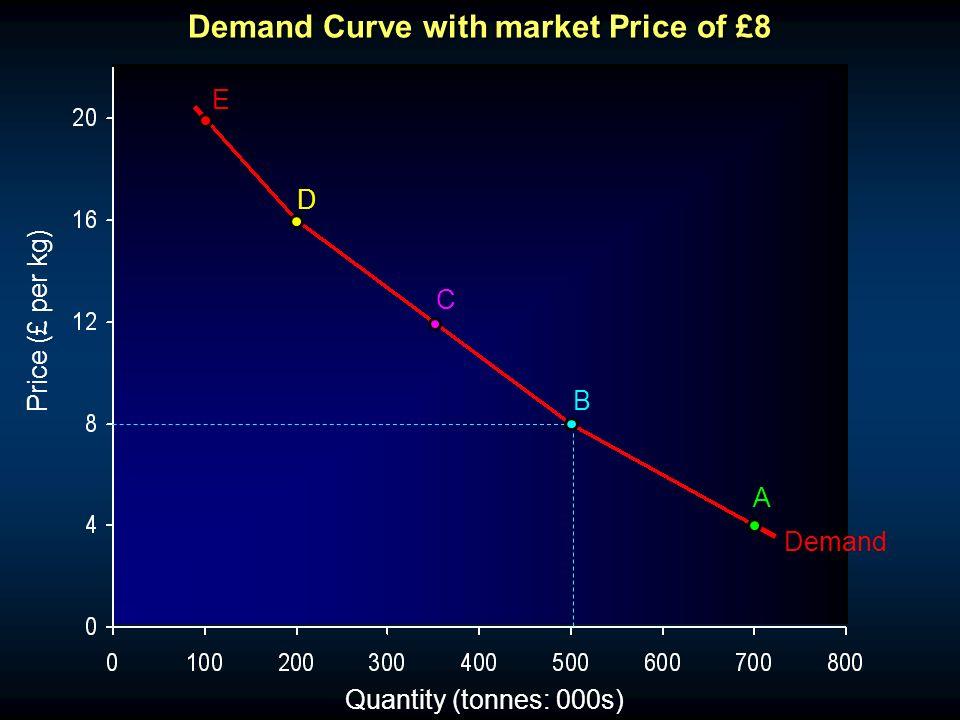 Quantity (tonnes: 000s) Demand A B C D E Demand Curve with market Price of £8 Price (£ per kg)