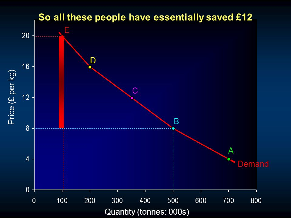 Quantity (tonnes: 000s) Price (£ per kg) Demand A B C D E So all these people have essentially saved £12