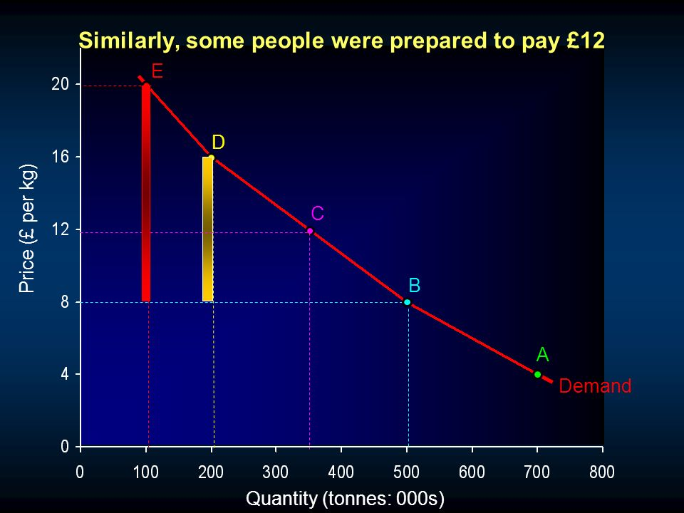 Quantity (tonnes: 000s) Demand A B C D E Similarly, some people were prepared to pay £12 Price (£ per kg)