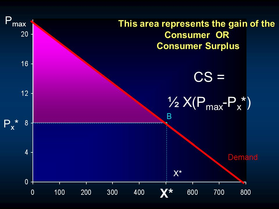 X* Demand B This area represents the gain of the Consumer OR Consumer Surplus CS = ½ X(P max -P x *) P max Px*Px* X*