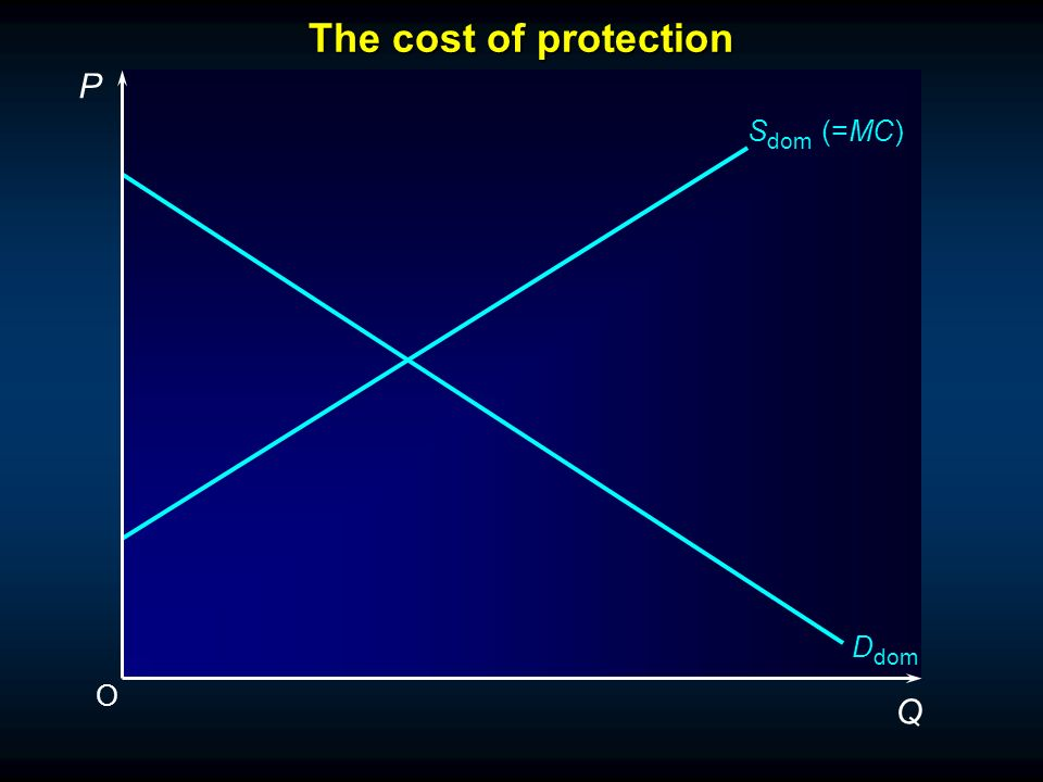 The cost of protection O P Q S dom (=MC) D dom