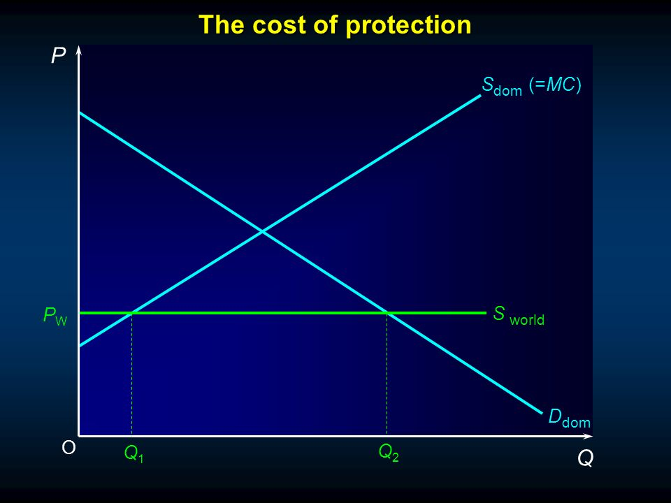 O P Q S dom (=MC) S world Q1Q1 Q2Q2 PWPW D dom The cost of protection