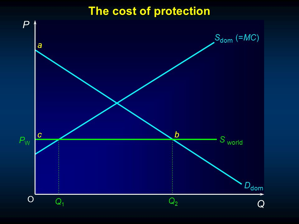 O P Q S dom (=MC) S world a cb Q1Q1 Q2Q2 PWPW D dom The cost of protection
