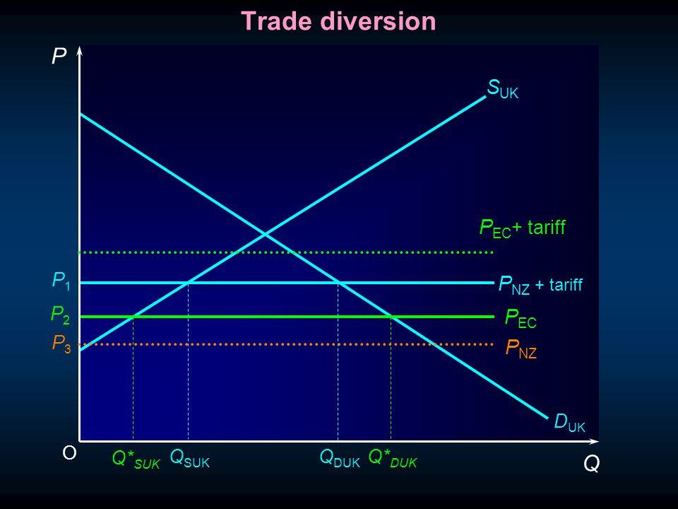 O P Q S UK Q* DUK D UK P EC P1P1 P2P2 P3P3 P NZ P NZ + tariff Trade diversion P EC + tariff Q SUK Q DUK Q* SUK