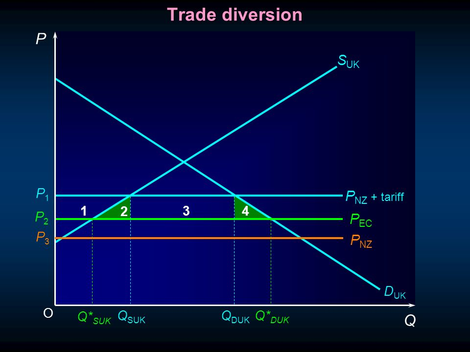 O P Q S UK 1 2 3 4 Q* SUK D UK P EC P1P1 P2P2 P3P3 P NZ P NZ + tariff Trade diversion Q SUK Q DUK Q* DUK