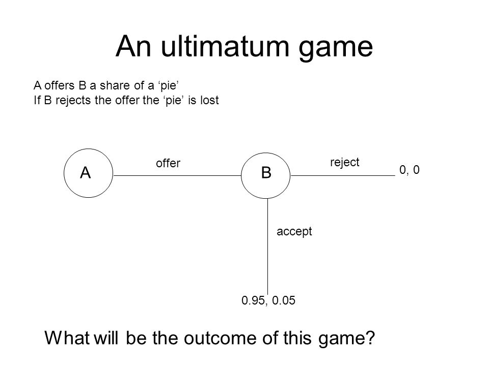 An ultimatum game AB offer accept reject 0, , 0.05 A offers B a share of a pie If B rejects the offer the pie is lost What will be the outcome of this game