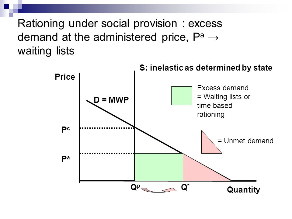 Rationing under social provision : excess demand at the administered price, P a waiting lists D = MWP S: inelastic as determined by state Quantity Price Q p Q * PcPaPcPa Excess demand = Waiting lists or time based rationing = Unmet demand