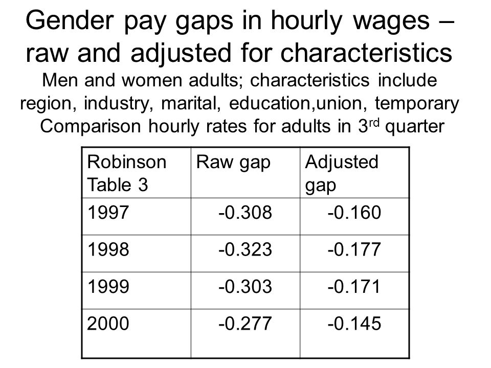 Gender pay gaps in hourly wages – raw and adjusted for characteristics Men and women adults; characteristics include region, industry, marital, education,union, temporary Comparison hourly rates for adults in 3 rd quarter Robinson Table 3 Raw gapAdjusted gap 1997-0.308-0.160 1998-0.323-0.177 1999-0.303-0.171 2000-0.277-0.145