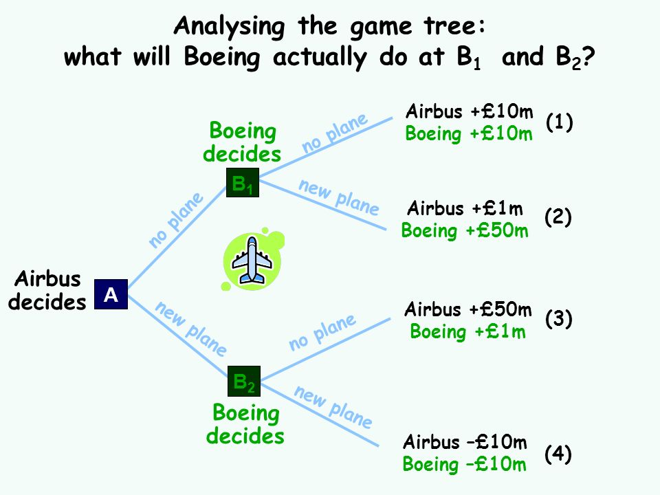 no plane new plane Analysing the game tree: what will Boeing actually do at B 1 and B 2 ? Airbus +£10m Boeing +£10m (1) Airbus +£1m Boeing +£50m (2) A