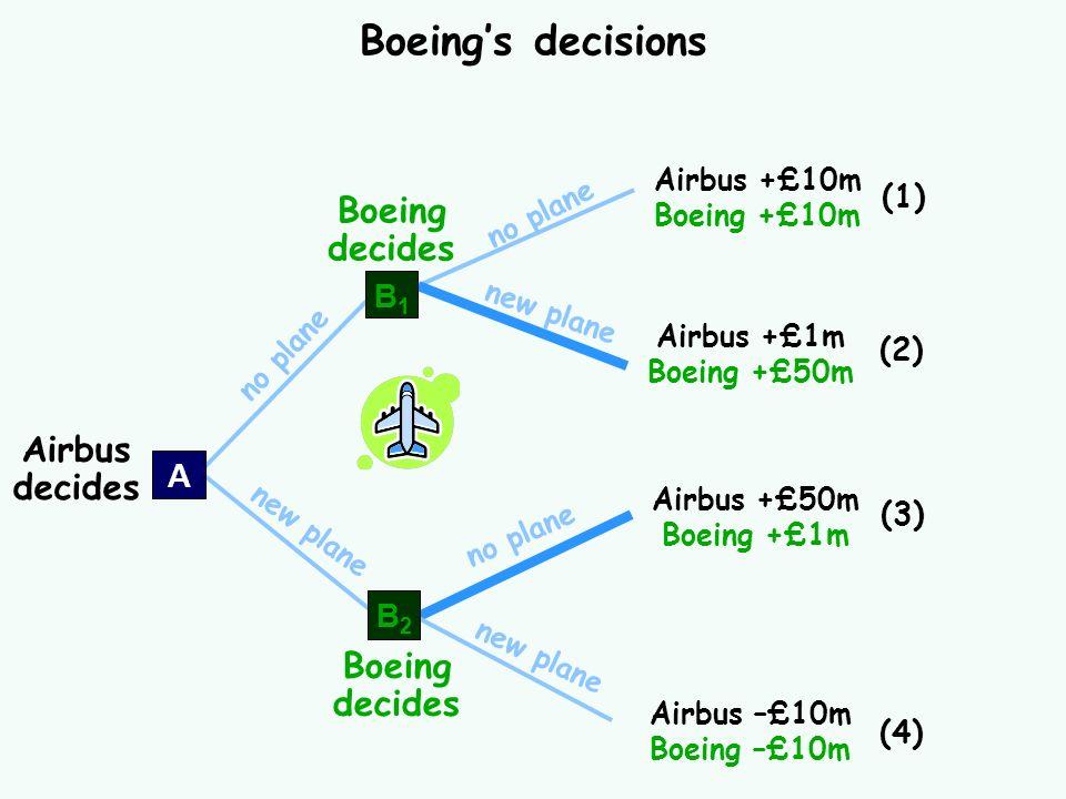 no plane new plane Boeings decisions Airbus +£10m Boeing +£10m (1) Airbus +£1m Boeing +£50m (2) Airbus +£50m Boeing +£1m (3) Airbus –£10m Boeing –£10m