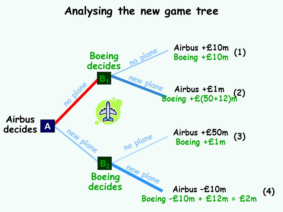 no plane new plane Analysing the new game tree Airbus +£10m Boeing +£10m (1) Airbus +£1m Boeing +£(50+12)m (2) Airbus +£50m Boeing +£1m (3) Airbus –£1