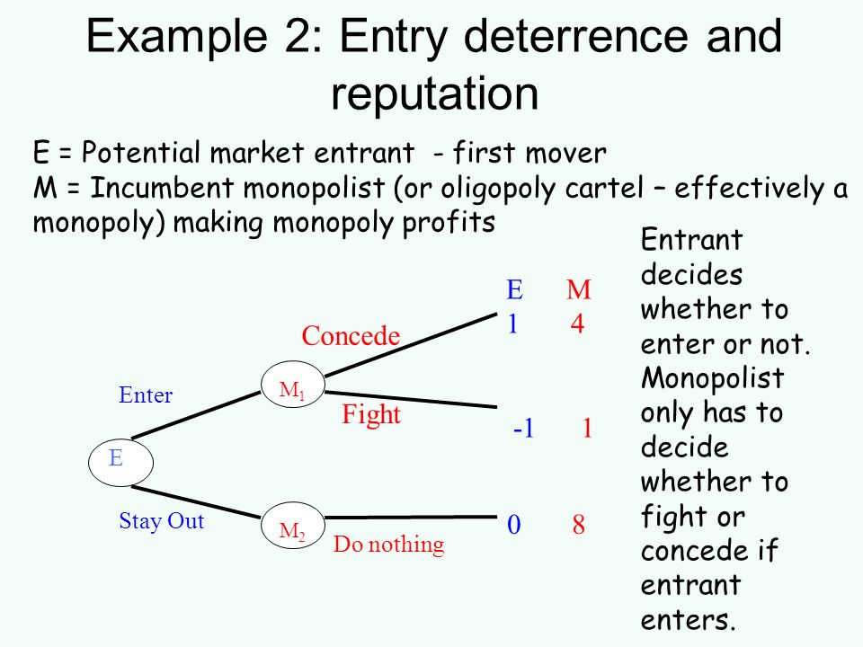 Example 2: Entry deterrence and reputation E M 1 4 -1 1 E M 1 M 2 Enter Concede Stay Out Do nothing Fight 0 8 E = Potential market entrant - first mov