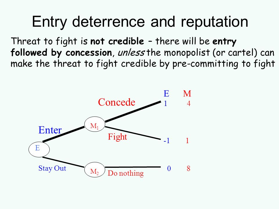 Entry deterrence and reputation E M 1 4 -1 1 E M 1 M 2 Enter Concede Stay Out Do nothing Fight 0 8 Threat to fight is not credible – there will be ent