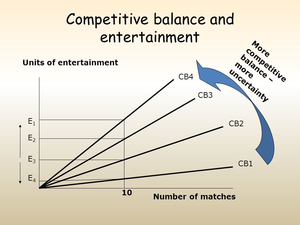 Competitive balance and entertainment Units of entertainment Number of matches 10 E2E2 CB4 CB3 CB2 CB1 More competitive balance – more uncertainty E1E