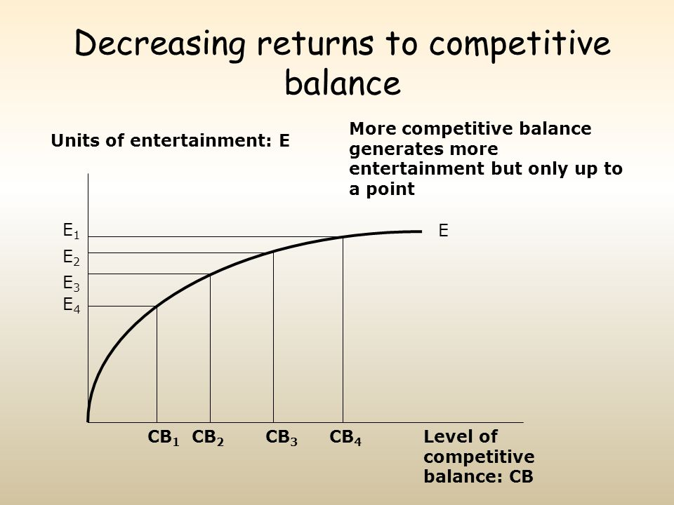 Decreasing returns to competitive balance Units of entertainment: E Level of competitive balance: CB CB 1 CB 2 CB 3 CB 4 E2E2 More competitive balance