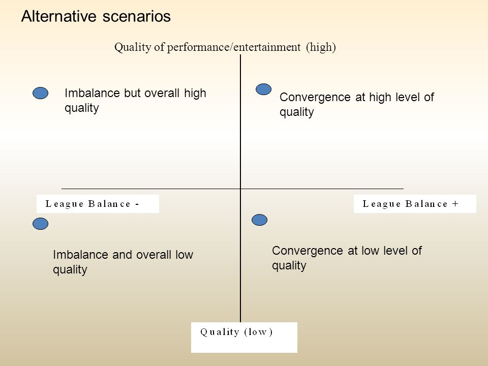 Quality of performance/entertainment (high) Convergence at high level of quality Convergence at low level of quality Imbalance but overall high qualit