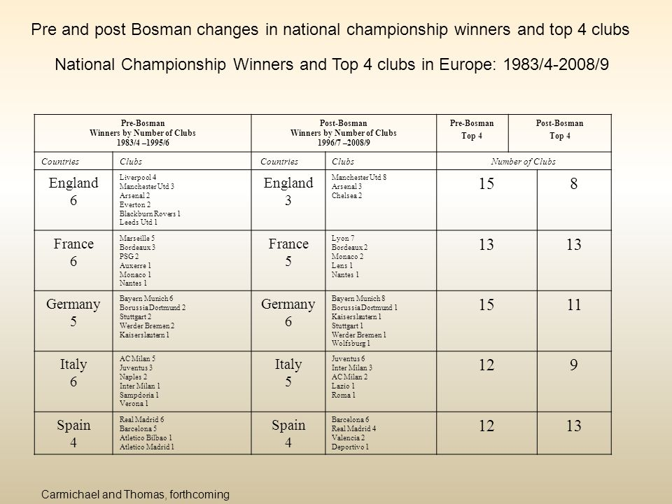 National Championship Winners and Top 4 clubs in Europe: 1983/4-2008/9 Pre-Bosman Winners by Number of Clubs 1983/4 –1995/6 Post-Bosman Winners by Num