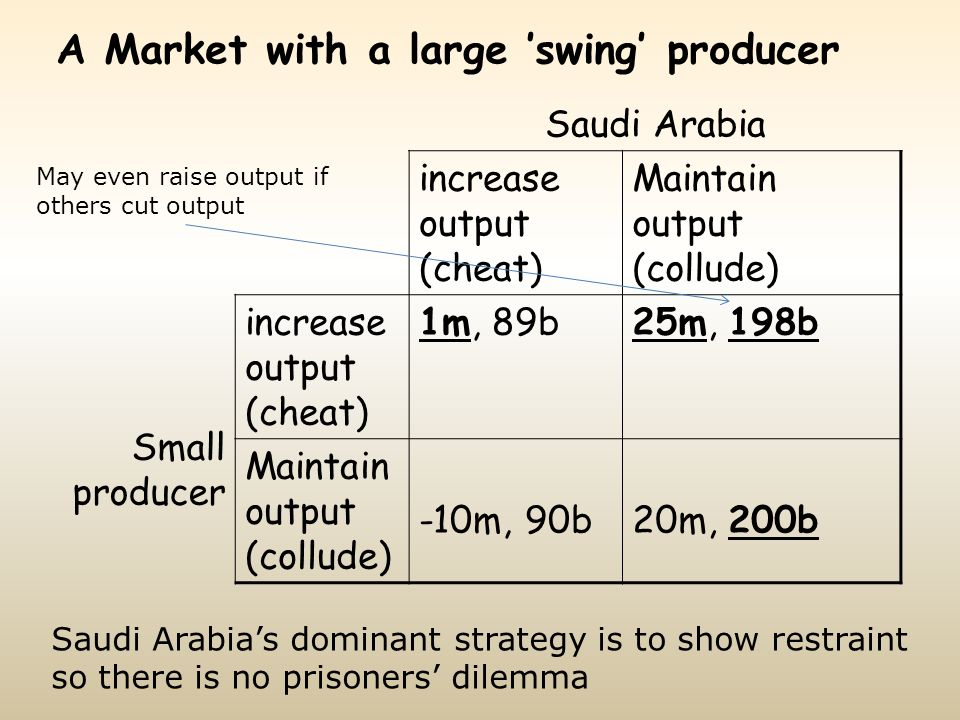 A Market with a large swing producer Saudi Arabia Small producer increase output (cheat) Maintain output (collude) increase output (cheat) 1m, 89b25m,