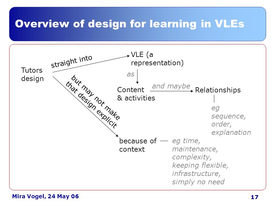 17 Mira Vogel, 24 May 06 Overview of design for learning in VLEs Tutors design but may not make that design explicit straight into VLE (a representation) Content & activities Relationships eg sequence, order, explanation because of context and maybe as eg time, maintenance, complexity, keeping flexible, infrastructure, simply no need