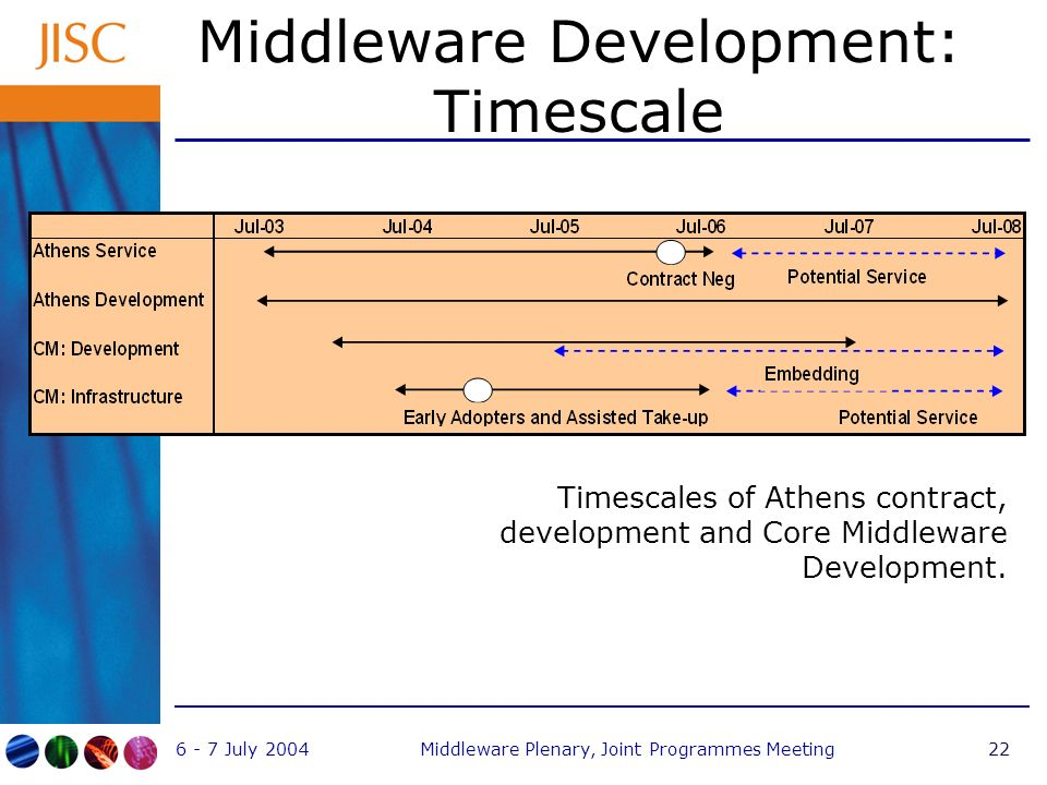 6 - 7 July 2004Middleware Plenary, Joint Programmes Meeting22 Middleware Development: Timescale Timescales of Athens contract, development and Core Middleware Development.