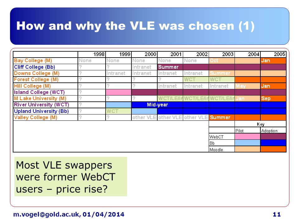 01/04/2014 How and why the VLE was chosen (1) Most VLE swappers were former WebCT users – price rise