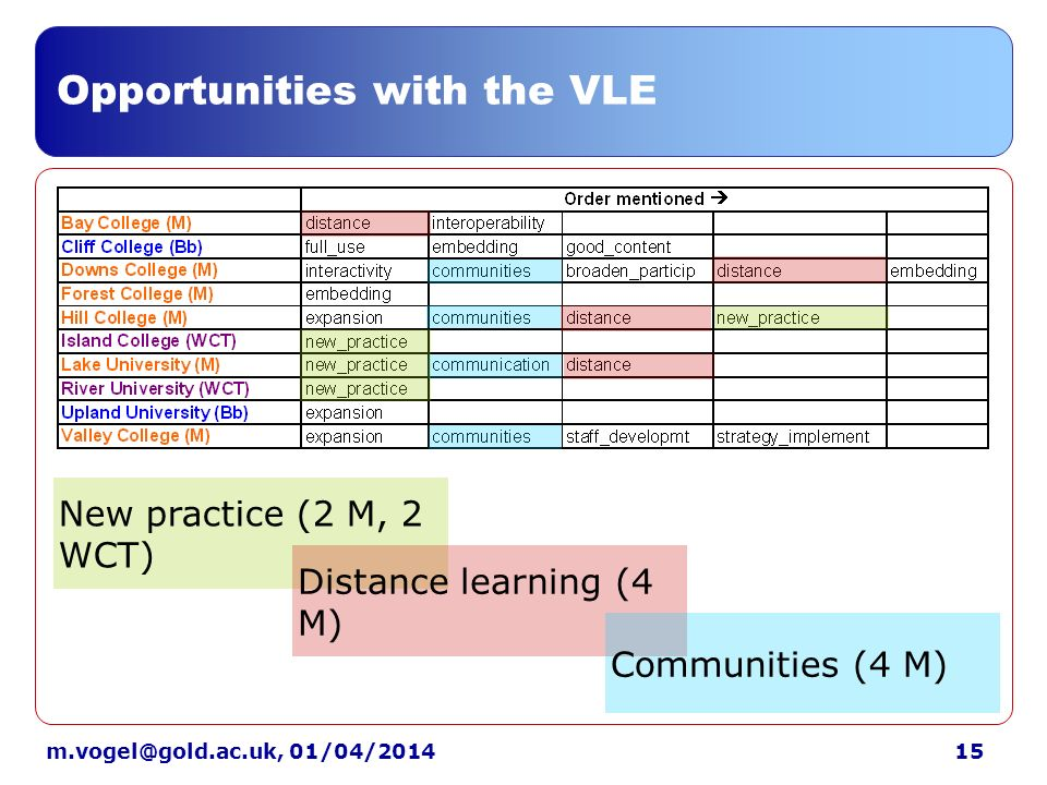 15m.vogel@gold.ac.uk, 01/04/2014 Opportunities with the VLE New practice (2 M, 2 WCT) Distance learning (4 M) Communities (4 M)