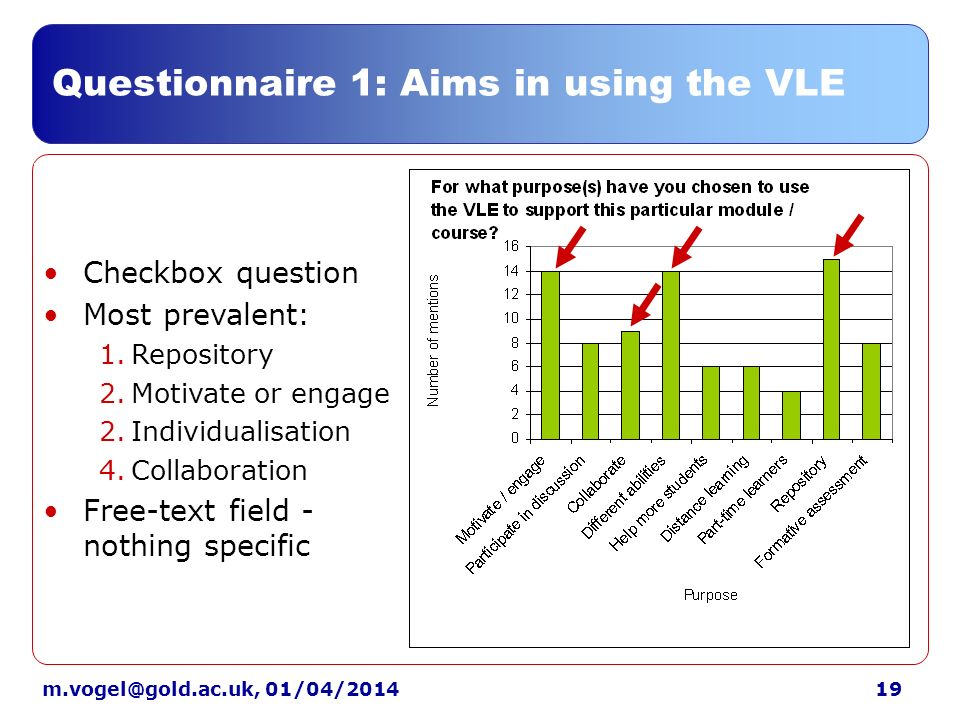 01/04/2014 Questionnaire 1: Aims in using the VLE Checkbox question Most prevalent: 1.Repository 2.Motivate or engage 2.Individualisation 4.Collaboration Free-text field - nothing specific