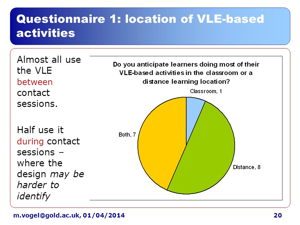01/04/2014 Questionnaire 1: location of VLE-based activities Almost all use the VLE between contact sessions.