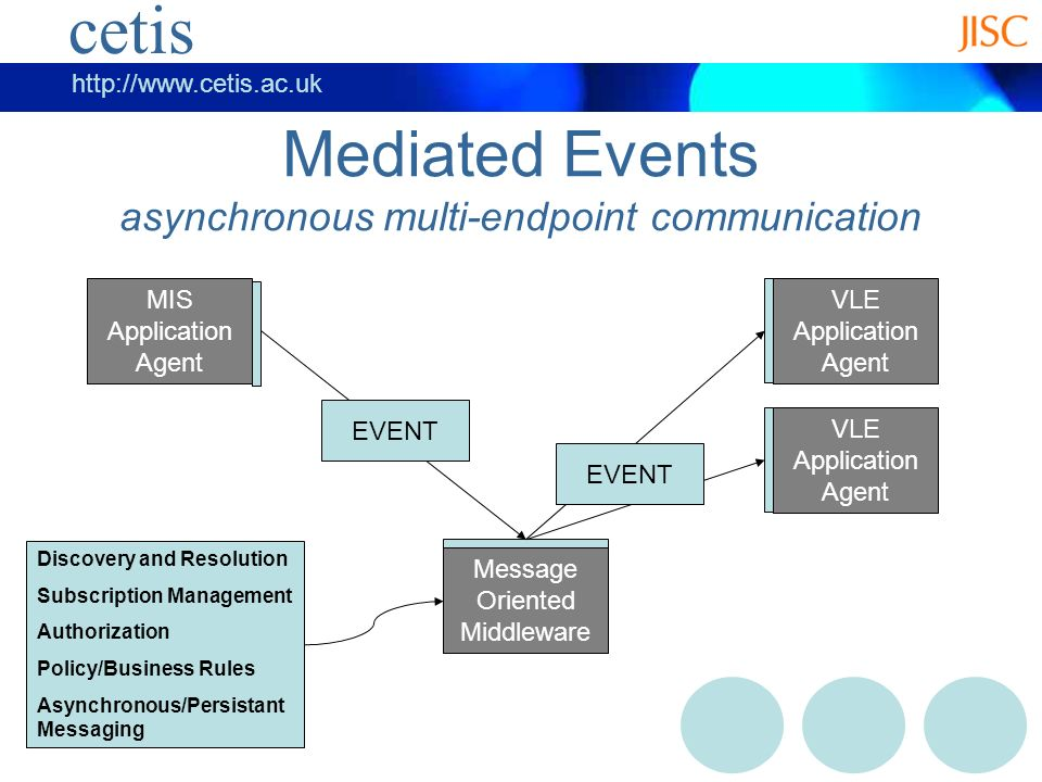 cetis   cetis Mediated Events asynchronous multi-endpoint communication MIS Application Agent VLE Application Agent Message Oriented Middleware EVENT Discovery and Resolution Subscription Management Authorization Policy/Business Rules Asynchronous/Persistant Messaging VLE Application Agent EVENT