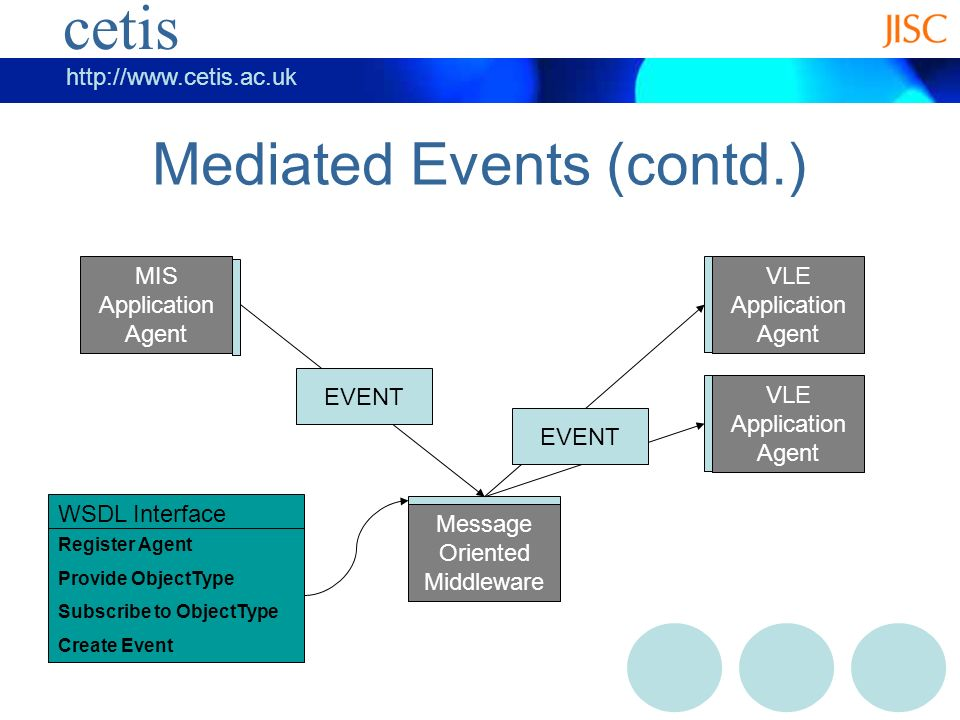 cetis   cetis Mediated Events (contd.) MIS Application Agent VLE Application Agent Message Oriented Middleware EVENT VLE Application Agent EVENT WSDL Interface Register Agent Provide ObjectType Subscribe to ObjectType Create Event