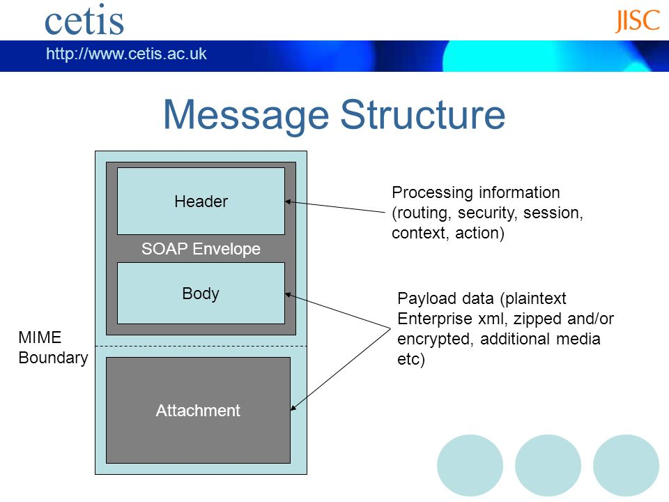 cetis   cetis Message Structure SOAP Envelope Header Body Attachment Processing information (routing, security, session, context, action) Payload data (plaintext Enterprise xml, zipped and/or encrypted, additional media etc) MIME Boundary