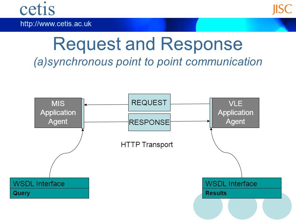 cetis   cetis Request and Response (a)synchronous point to point communication MIS Application Agent VLE Application Agent REQUEST HTTP Transport RESPONSE WSDL Interface Query WSDL Interface Results