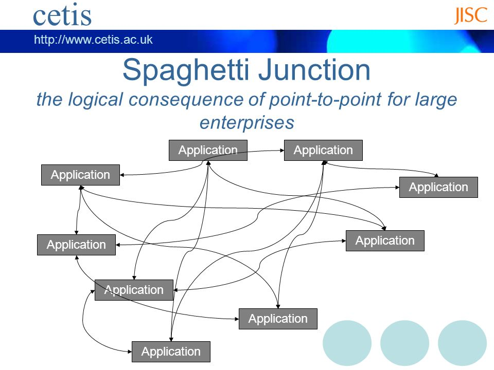cetis   cetis Spaghetti Junction the logical consequence of point-to-point for large enterprises Application