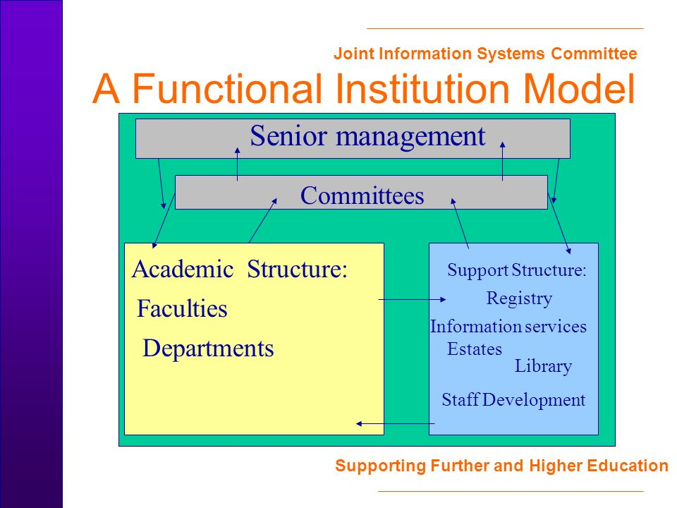 Joint Information Systems Committee Supporting Further and Higher Education A Functional Institution Model Faculties Departments Academic Structure: Senior management Committees Support Structure: Registry Information services Estates Library Staff Development