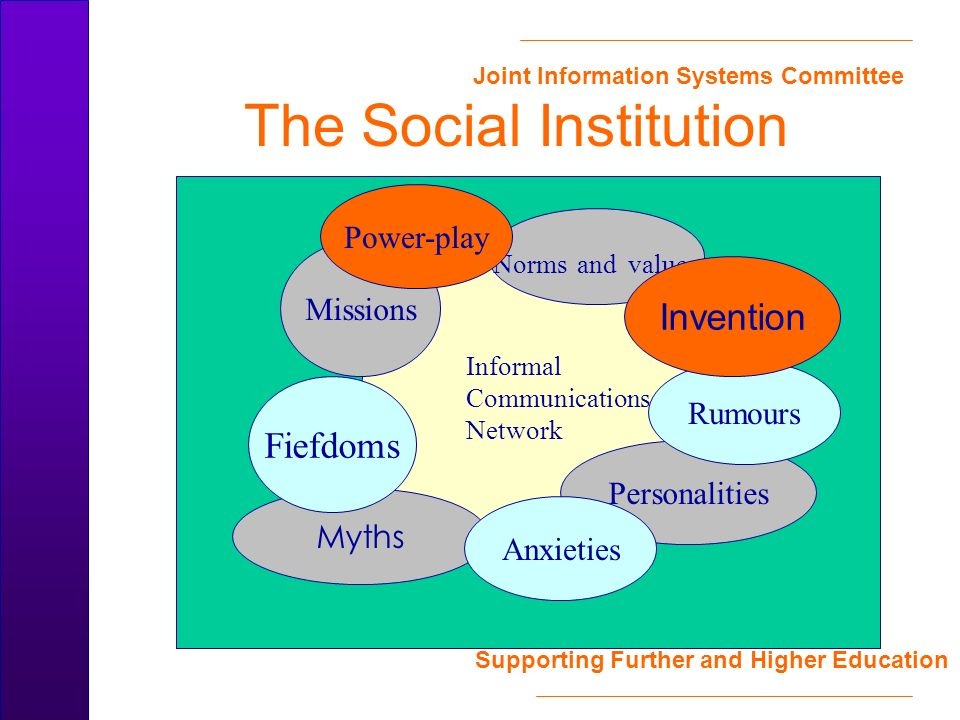 Joint Information Systems Committee Supporting Further and Higher Education The Social Institution Informal Communications Network Myths Missions Norms and values Personalities Fiefdoms Rumours Anxieties Power-play Invention