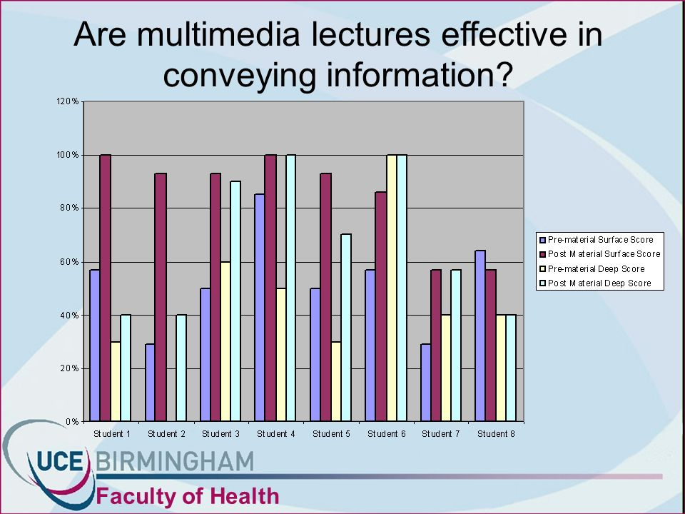 Are multimedia lectures effective in conveying information? Faculty of Health