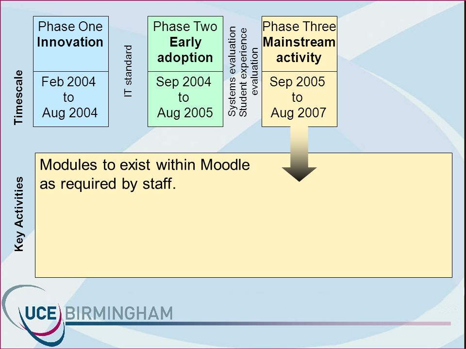 Timescale Key Activities Phase One Innovation Feb 2004 to Aug 2004 Modules to exist within Moodle as required by staff.