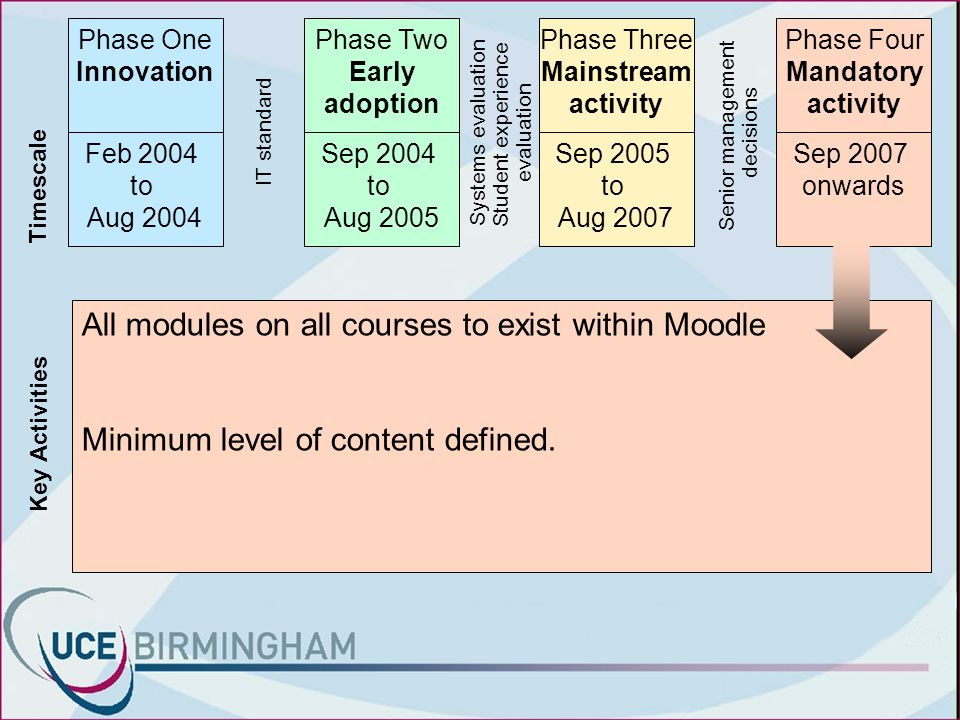 Timescale Key Activities Phase One Innovation Feb 2004 to Aug 2004 All modules on all courses to exist within Moodle Minimum level of content defined.