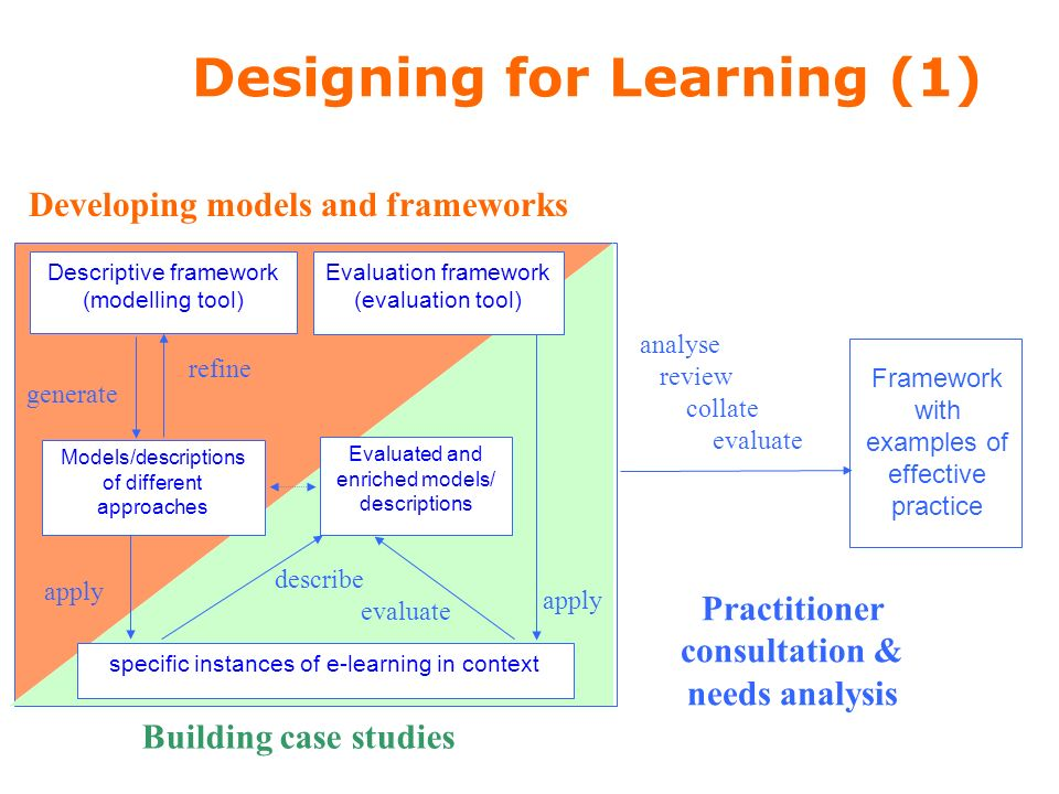 Developing models and frameworks apply specific instances of e-learning in context Building case studies Descriptive framework (modelling tool) refine