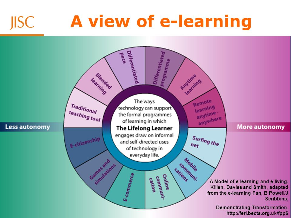 Supporting further and higher education Effective e-learning.