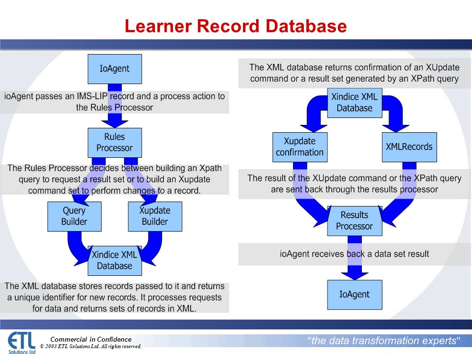 Commercial in Confidence © 2003 ETL Solutions Ltd. All rights reserved. Learner Record Database