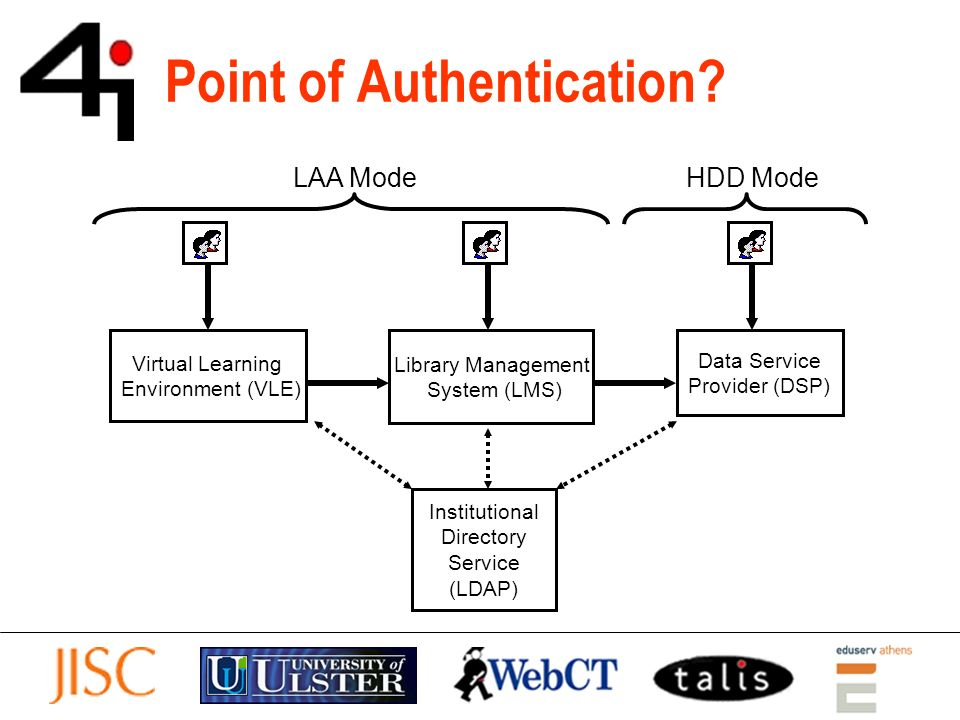 Point of Authentication.