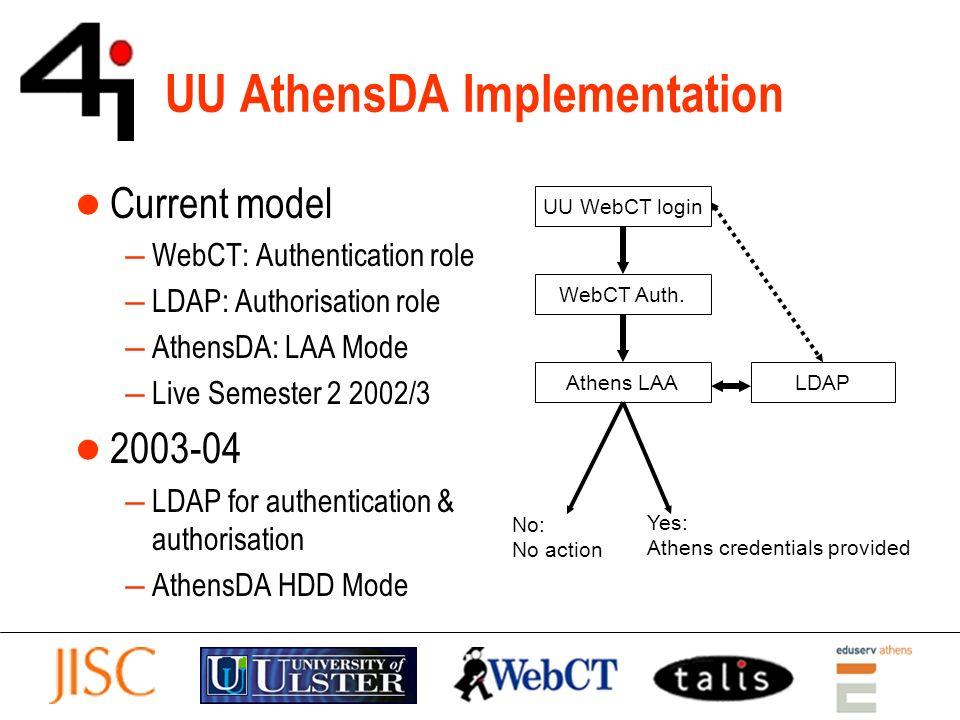 UU AthensDA Implementation Current model WebCT: Authentication role LDAP: Authorisation role AthensDA: LAA Mode Live Semester 2 2002/3 2003-04 LDAP fo